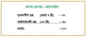Bangla 1st paper Mark Distribution