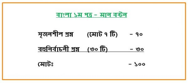 Bangla 1st paper Mark Distribution
