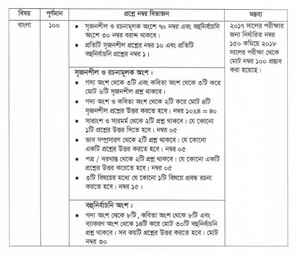 JSC Bangla Mark Distribution