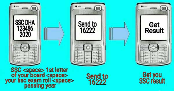 SSC Result SMS