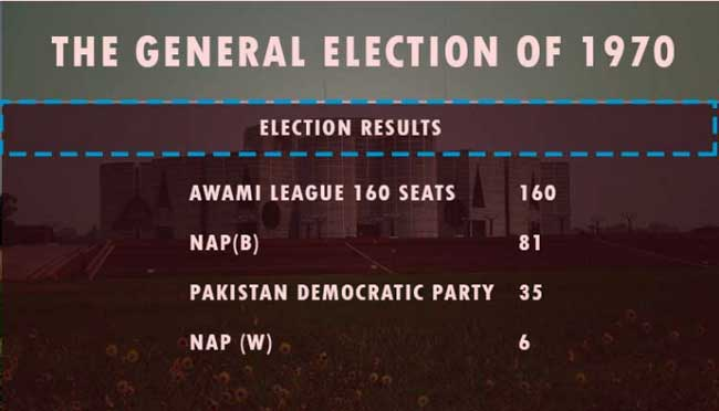 General Election Before the Independence of Bangladesh